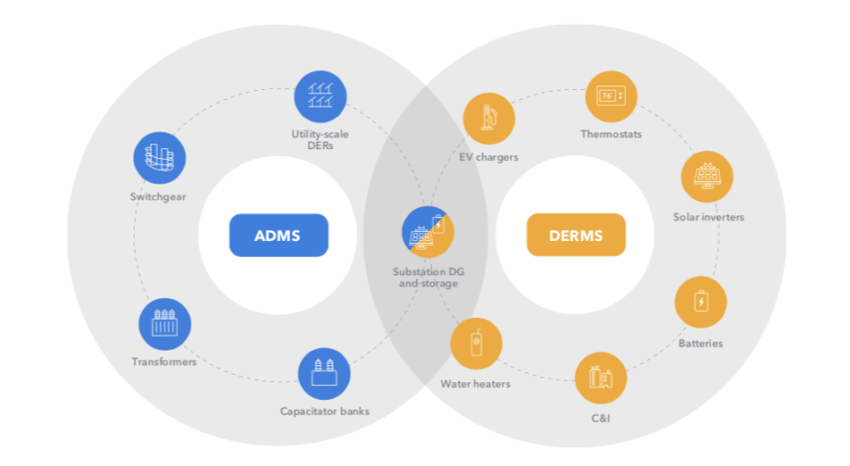 The relationship between the ADMS and a DERMS is mutually beneficial. By way of a downstream systems integration with the DERMS, these services may be requested from the ADMS.