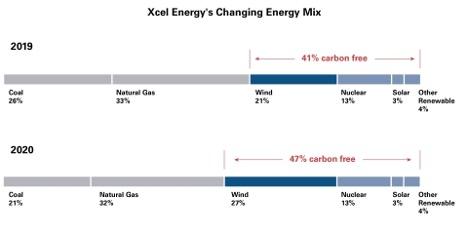 Xcel celebrates milestone as utility is now halfway to 100% carbon free electricity